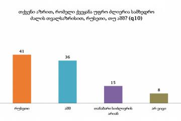NDI: გამოკითხულთა 41% თვლის, რომ რუსეთი სამხედრო თვალსაზრისით უფრო ძლიერია ვიდრე აშშ