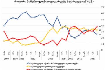 NDI: გამოკითხულთა 39% მიიჩნევს, რომ ქვეყანა არასწორი მიმართულებით ვითარდება