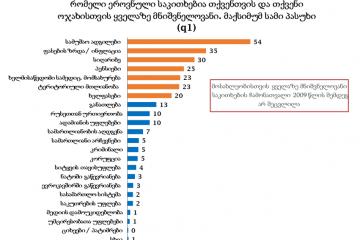 NDI: გამოკითხულთა 54% მიიჩნევს, რომ ქვეყნის მთავარი ეროვნული საკითხი უმუშევრობაა