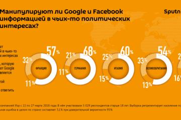 ამერიკელებსა და ევროპელებს მიაჩნიათ, რომ GOOGLE და FACEBOOK–ი ინფორმაციით მანიპულირებენ