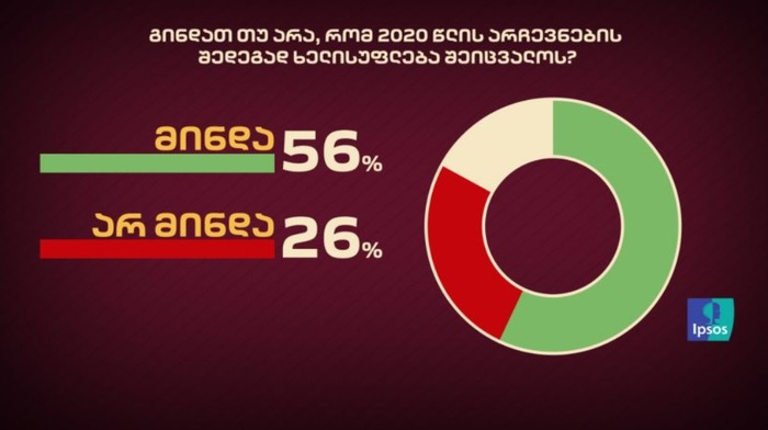 IPSOS-ის კვლევის თანახმად 56%-ს ხელისუფლების შეცვლა სურს 26%-ს კი არა